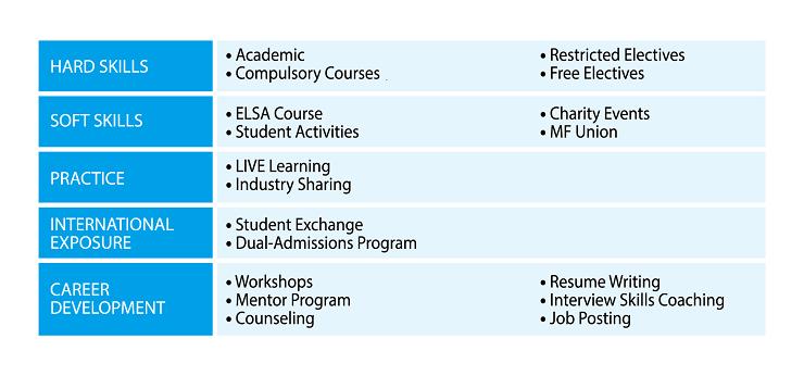 Curriculum Introduction |SAIF